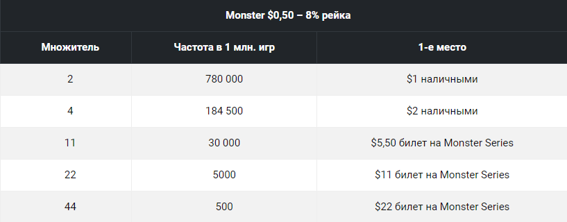 partypoker Monster Series SPINS