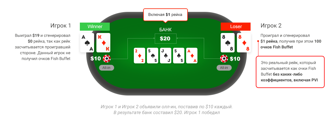 lotos poker рейк